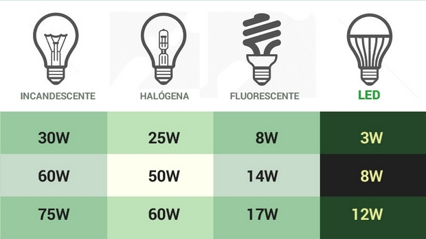 ¿Por qué los LED son diferentes de otras bombillas?